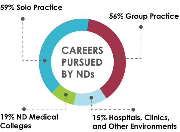 Careers_Pursued_ND